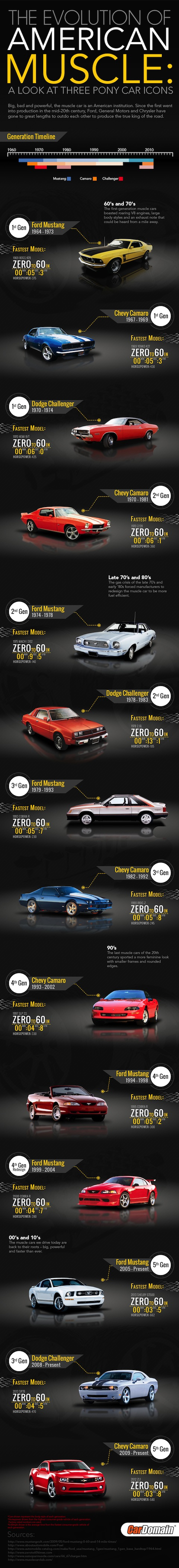 The Evolution of American Muscle: A Look at Three Pony Car Icons by CarDomain.com